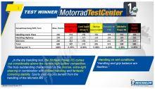 Michelin Power RS+ 120/70 ZR17 + 180/55 ZR17